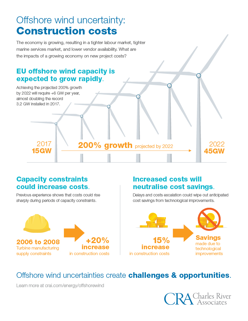 impact of wind generation capacity growth on project costs