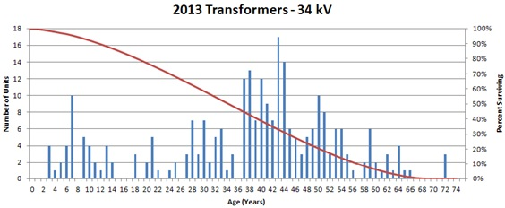 NIPSCO 34.5kV transformer histogram and survivor curve