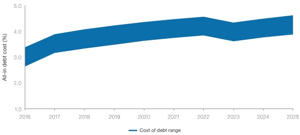 Rising interest rates will increase project debt costs