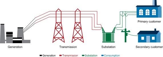 The traditional electric grid