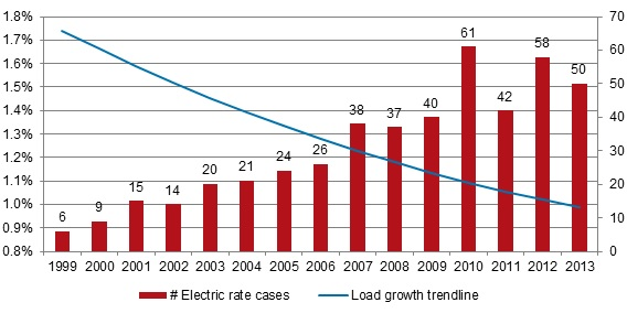 Electric rate cases filed by year and US load growth %, 1999-2013