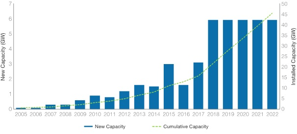 Installations needed to reach expected capacity by 2022